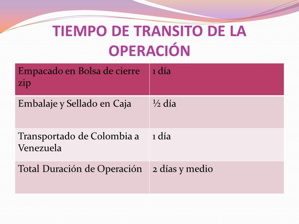 TIEMPO DE TRANSITO DE LA OPERACIÓN Empacado en Bolsa de cierre zip 1 día Embalaje y Sellado en Caja½ día Transportado de Colombia a Venezuela 1 día To