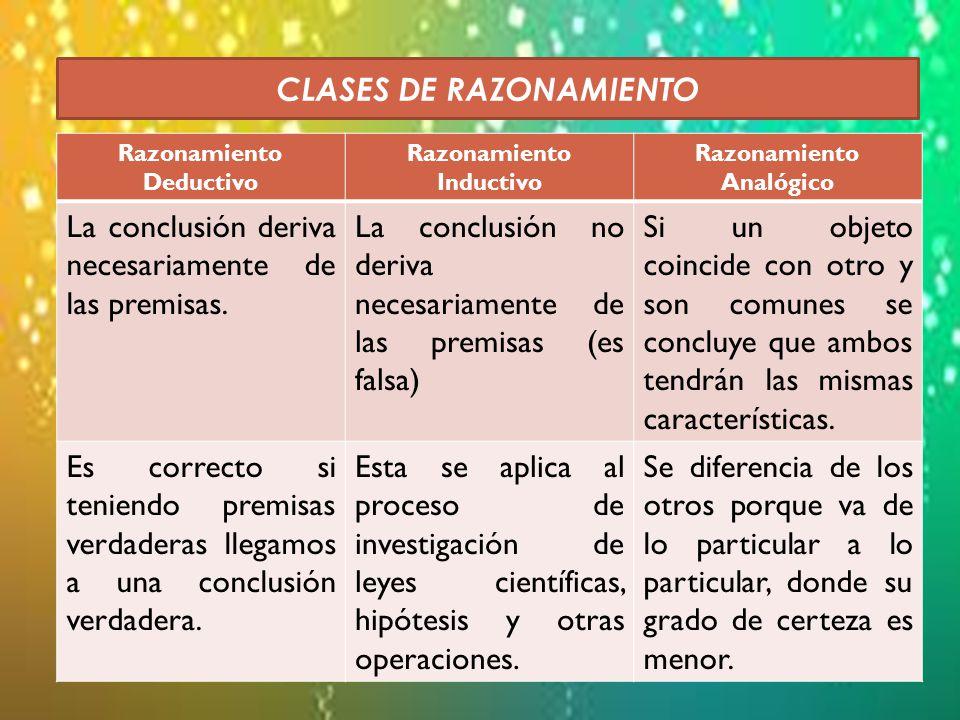 Razonamiento Deductivo Razonamiento Inductivo Razonamiento Analógico La conclusión deriva necesariamente de las premisas.