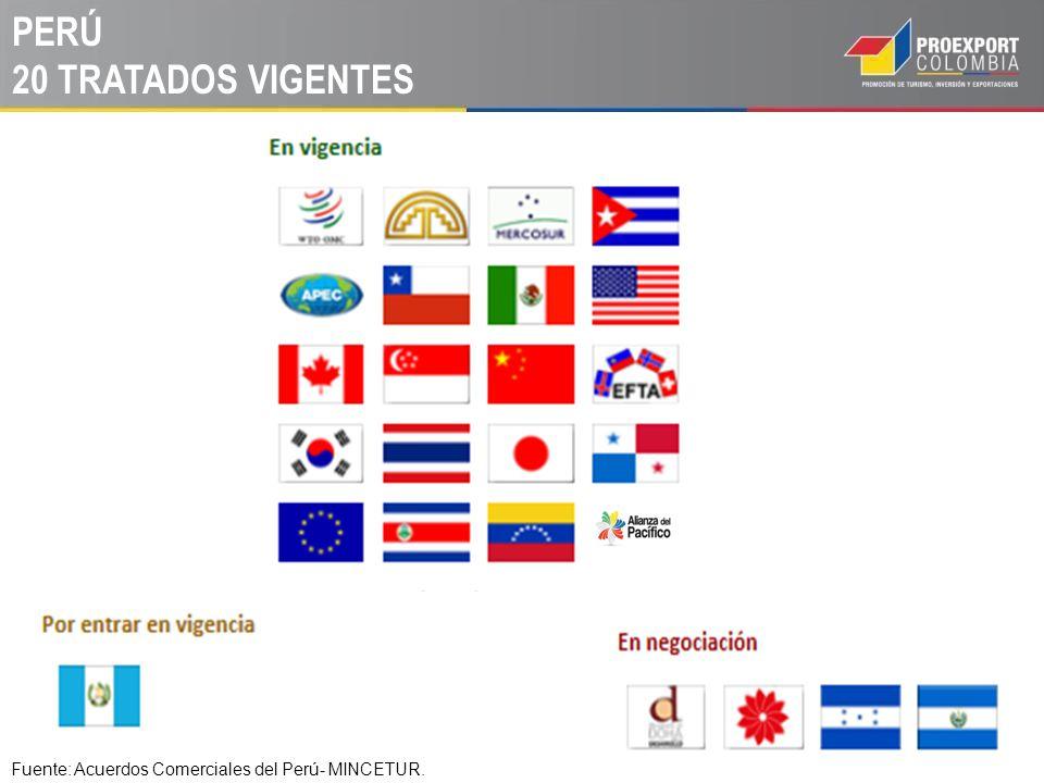 PERÚ 20 TRATADOS VIGENTES Fuente: Acuerdos Comerciales del Perú- MINCETUR.