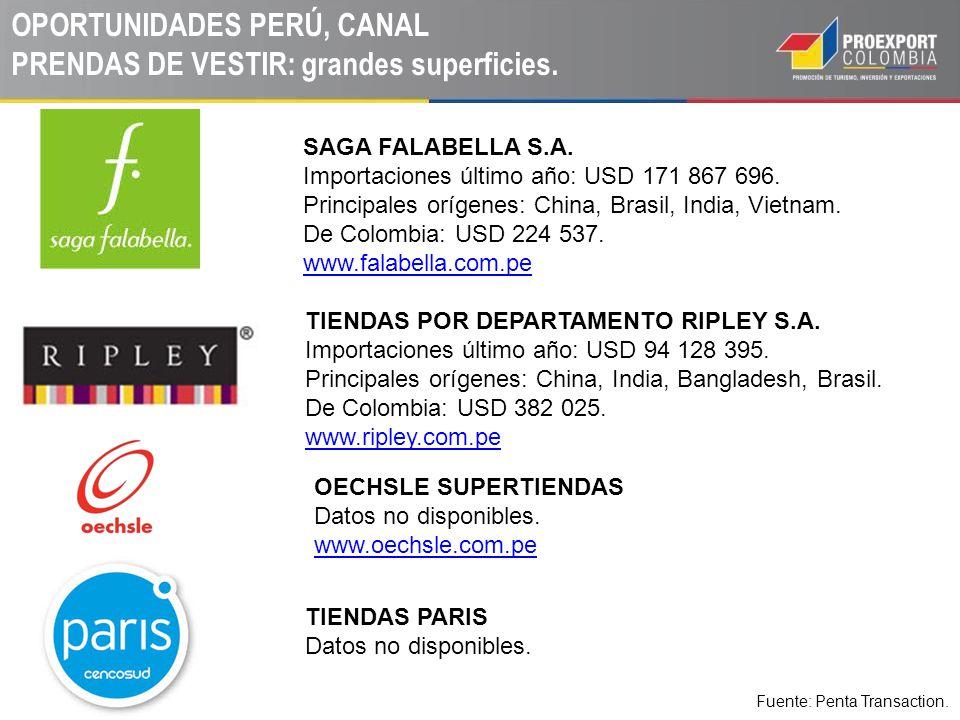 OPORTUNIDADES PERÚ, CANAL PRENDAS DE VESTIR: grandes superficies.