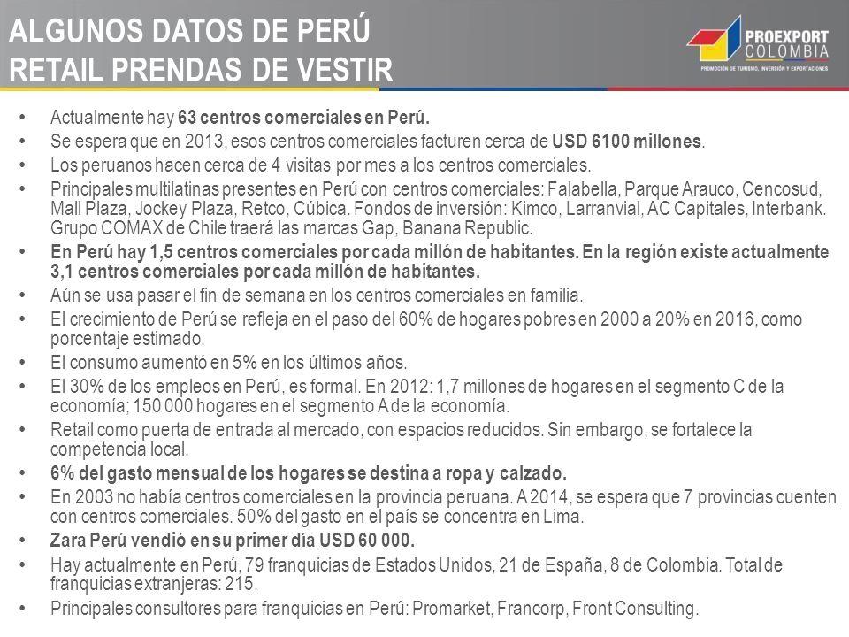 ALGUNOS DATOS DE PERÚ RETAIL PRENDAS DE VESTIR Actualmente hay 63 centros comerciales en Perú.