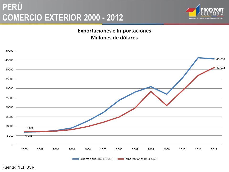 PERÚ COMERCIO EXTERIOR 2000 - 2012 Fuente: INEI- BCR.
