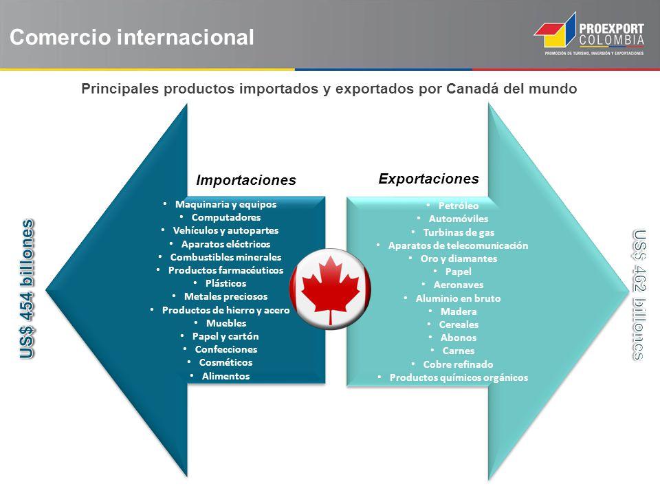 Importaciones Exportaciones Principales productos importados y exportados por Canadá del mundo Comercio internacional Maquinaria y equipos Computadore