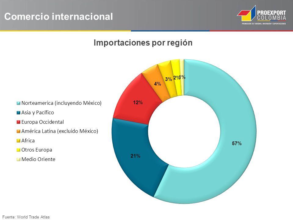 Fuente: World Trade Atlas Comercio internacional Importaciones por región
