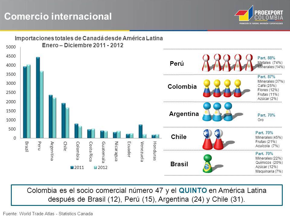 Importaciones totales de Canadá desde América Latina Enero – Diciembre 2011 - 2012 Fuente: World Trade Atlas - Statistics Canada Colombia es el socio