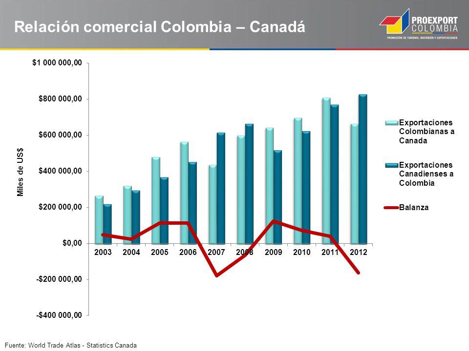 Relación comercial Colombia – Canadá Fuente: World Trade Atlas - Statistics Canada Miles de US$