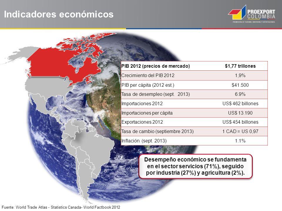 Indicadores económicos PIB 2012 (precios de mercado)$1,77 trillones Crecimiento del PIB 20121,9% PIB per cápita (2012 est.)$41.500 Tasa de desempleo (