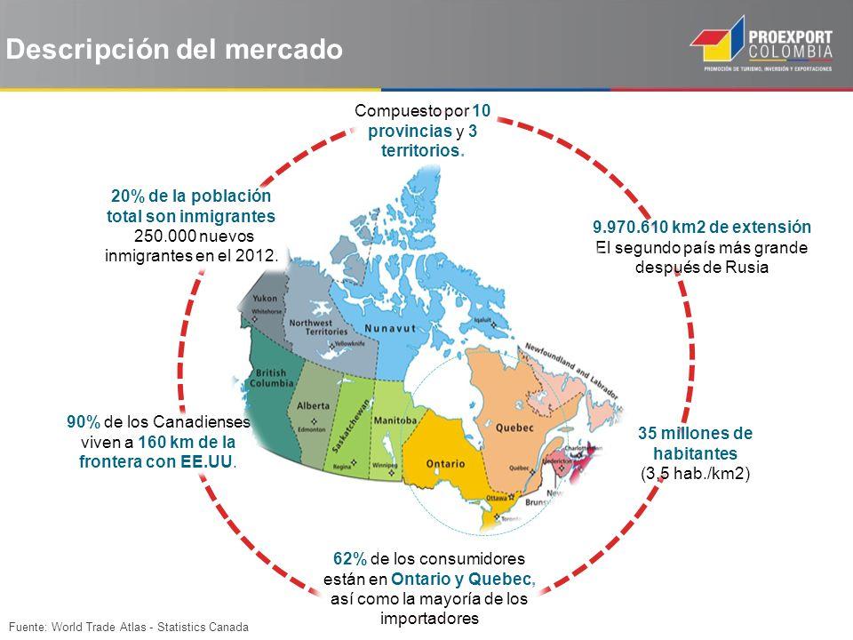 Descripción del mercado 9.970.610 km2 de extensión El segundo país más grande después de Rusia 35 millones de habitantes (3,5 hab./km2) 90% de los Can