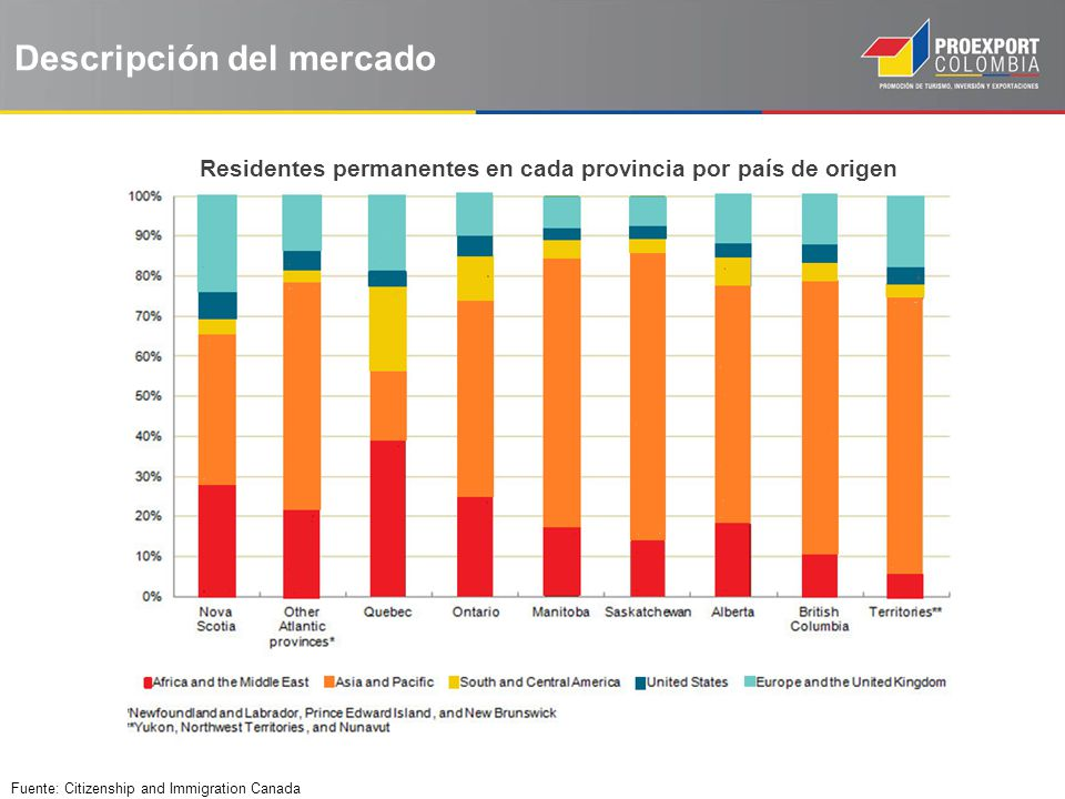 Residentes permanentes en cada provincia por país de origen Fuente: Citizenship and Immigration Canada Descripción del mercado