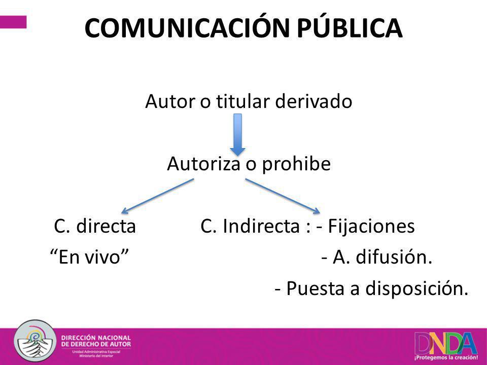COMUNICACIÓN PÚBLICA Autor o titular derivado Autoriza o prohibe C. directa C. Indirecta : - Fijaciones En vivo - A. difusión. - Puesta a disposición.