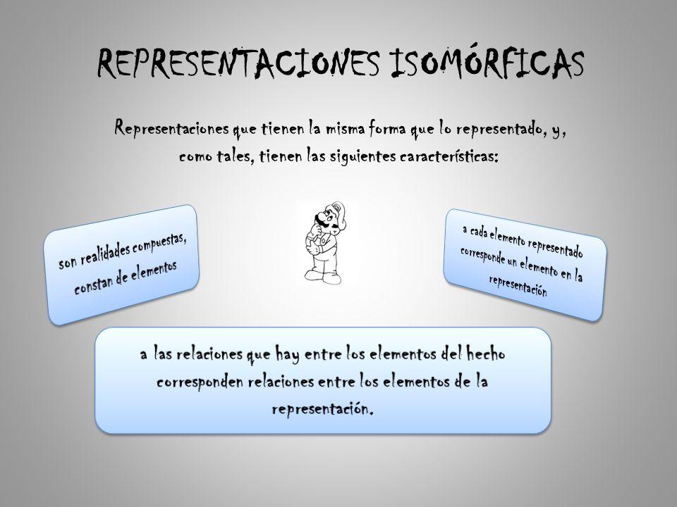 REPRESENTACIONES ISOMÓRFICAS Representaciones que tienen la misma forma que lo representado, y, como tales, tienen las siguientes características: