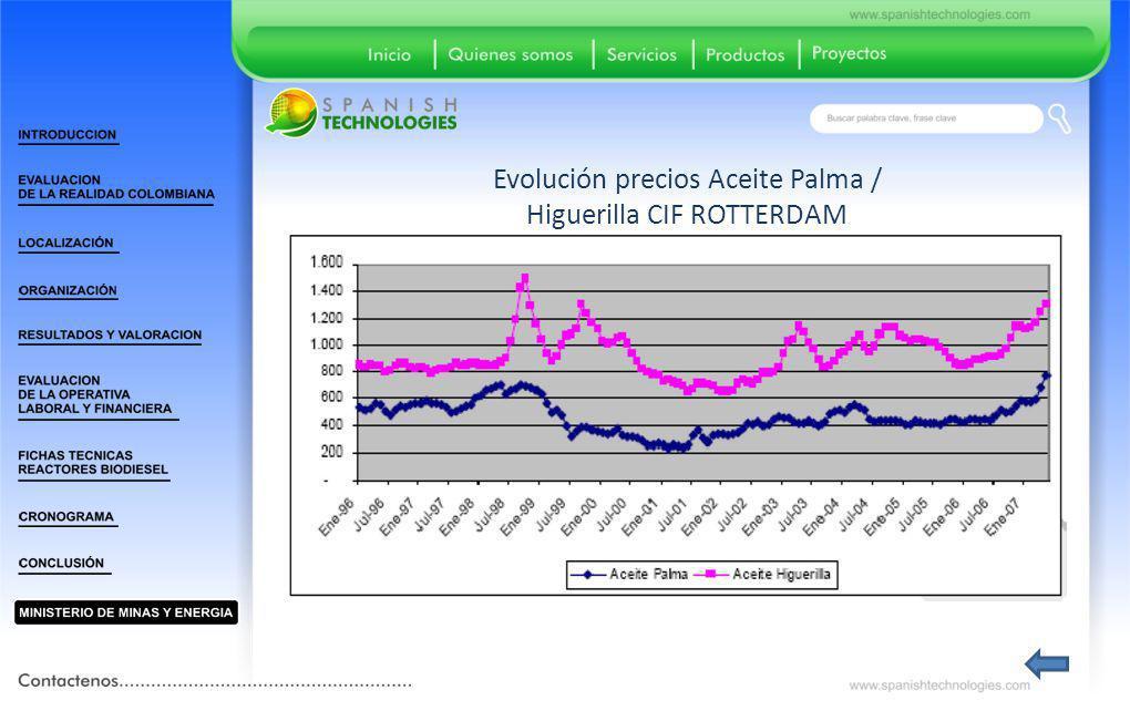 Evolución precios Aceite Palma / Higuerilla CIF ROTTERDAM
