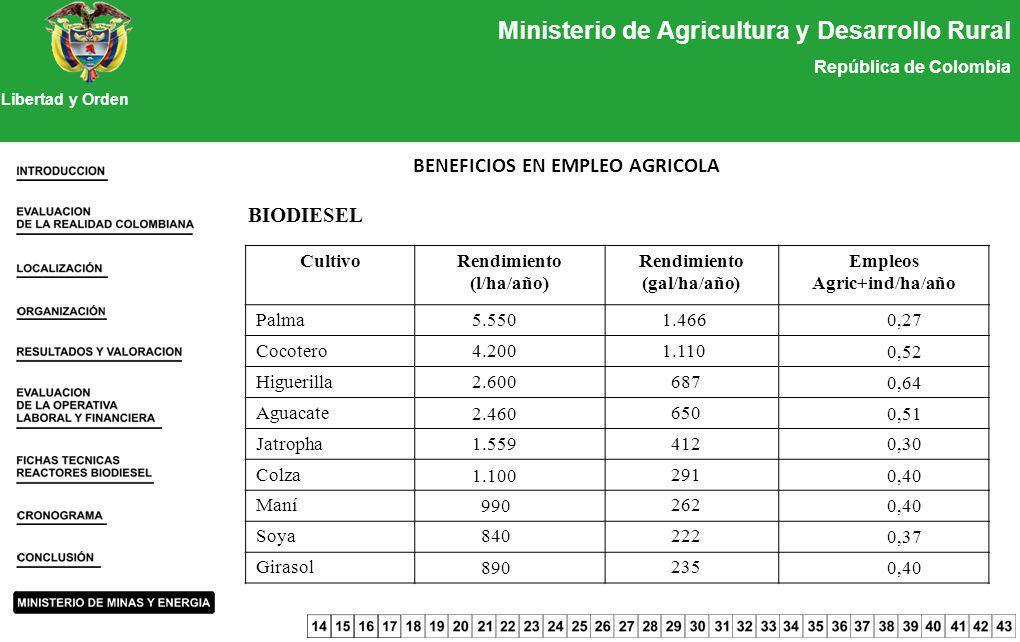 Ministerio de Agricultura y Desarrollo Rural República de Colombia Libertad y Orden BENEFICIOS EN EMPLEO AGRICOLA BIODIESEL CultivoRendimiento (l/ha/a