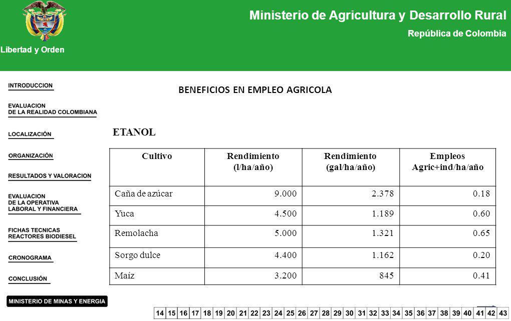 Ministerio de Agricultura y Desarrollo Rural República de Colombia Libertad y Orden ETANOL BENEFICIOS EN EMPLEO AGRICOLA CultivoRendimiento (l/ha/año)