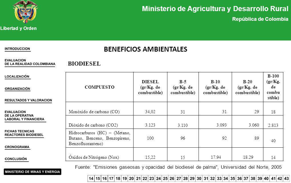 Ministerio de Agricultura y Desarrollo Rural República de Colombia Libertad y Orden BENEFICIOS AMBIENTALES BIODIESEL Fuente: