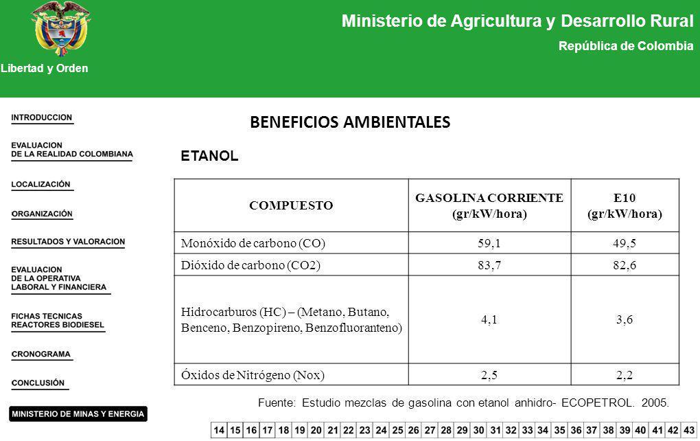 Ministerio de Agricultura y Desarrollo Rural República de Colombia Libertad y Orden BENEFICIOS AMBIENTALES Fuente: Estudio mezclas de gasolina con eta