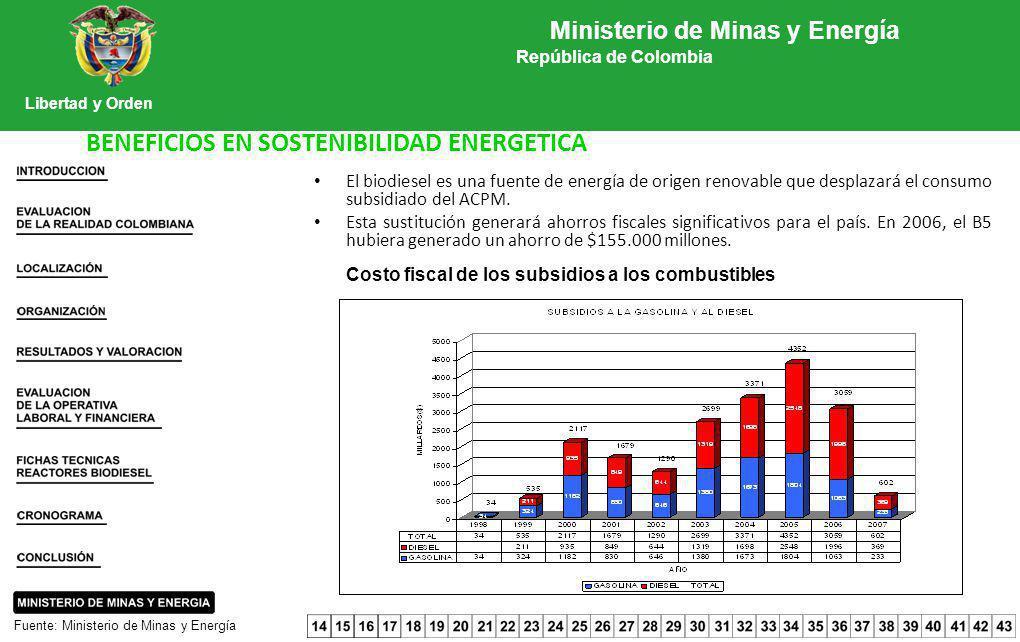 El biodiesel es una fuente de energía de origen renovable que desplazará el consumo subsidiado del ACPM. Esta sustitución generará ahorros fiscales si