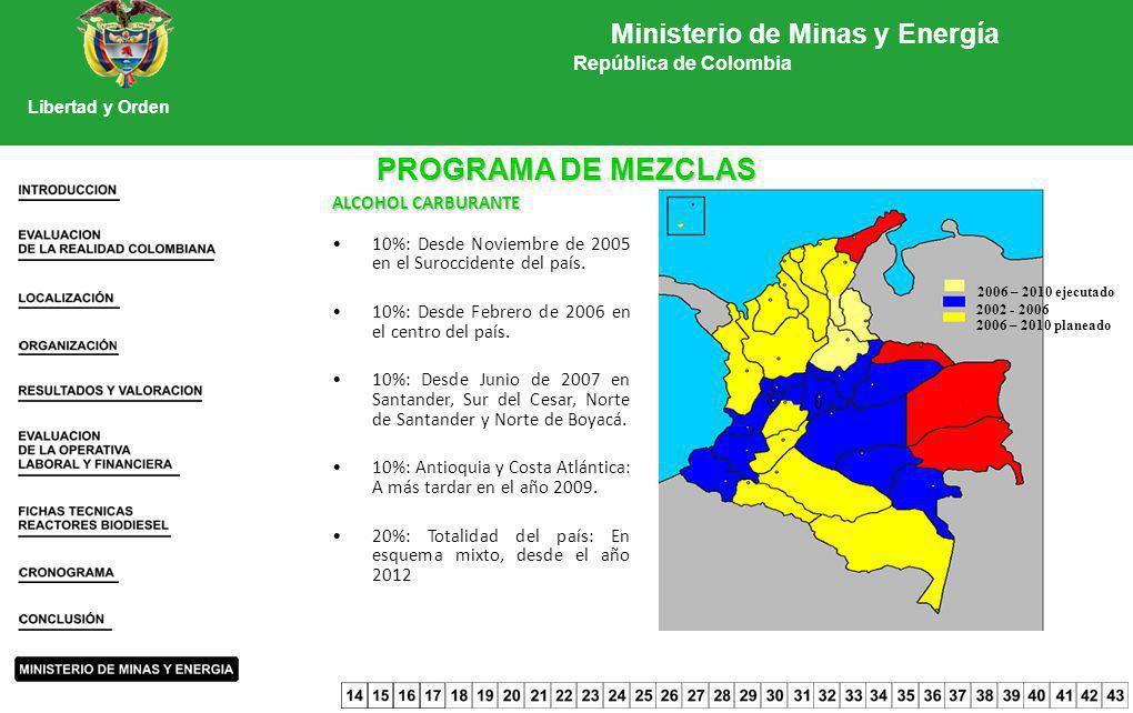 PROGRAMA DE MEZCLAS ALCOHOL CARBURANTE 10%: Desde Noviembre de 2005 en el Suroccidente del país. 10%: Desde Febrero de 2006 en el centro del país. 10%