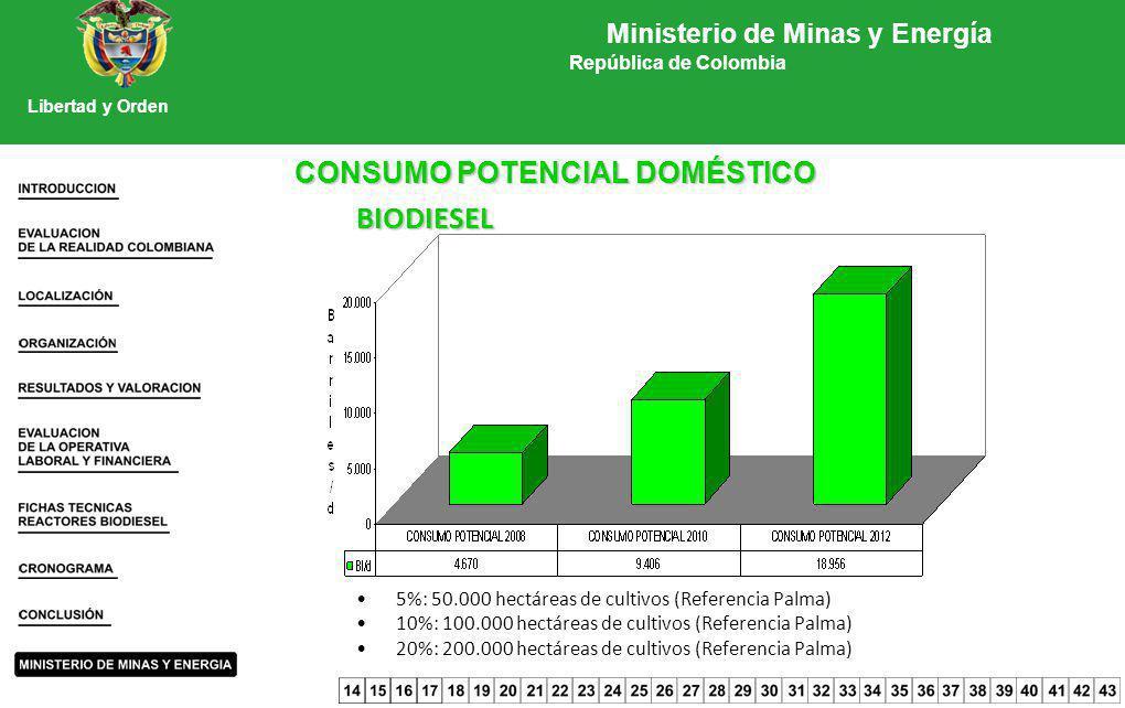 CONSUMO POTENCIAL DOMÉSTICO BIODIESEL 5%: 50.000 hectáreas de cultivos (Referencia Palma) 10%: 100.000 hectáreas de cultivos (Referencia Palma) 20%: 2