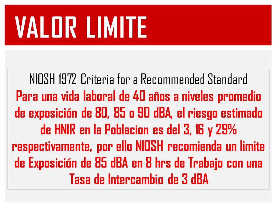 VALOR LIMITE NIOSH 1972 Criteria for a Recommended Standard Para una vida laboral de 40 años a niveles promedio de exposición de 80, 85 o 90 dBA, el riesgo estimado de HNIR en la Poblacion es del 3, 16 y 29% respectivamente, por ello NIOSH recomienda un limite de Exposición de 85 dBA en 8 hrs de Trabajo con una Tasa de Intercambio de 3 dBA