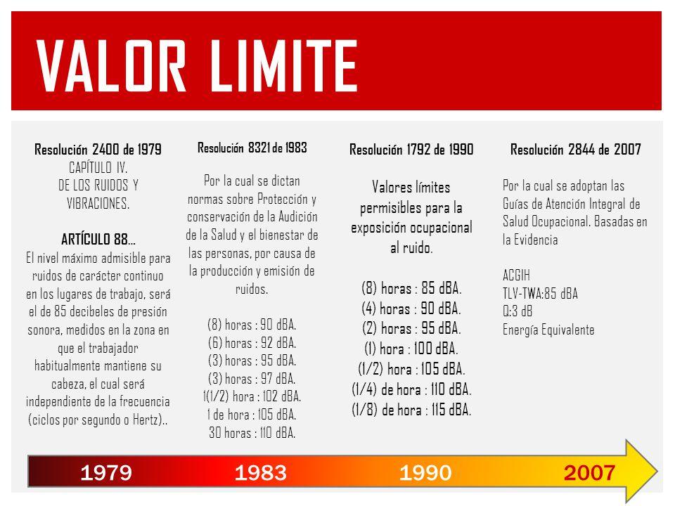 Resolución 1792 de 1990 Valores límites permisibles para la exposición ocupacional al ruido.