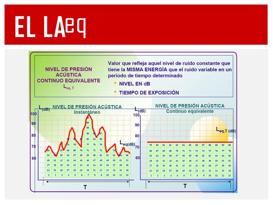 Para determinar la exposición de los trabajadores es necesario conocer la exposición a ruido ponderada en el tiempo.