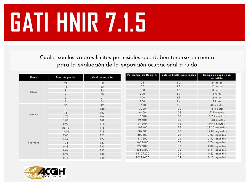 Cuáles son los valores límites permisibles que deben tenerse en cuenta para la evaluación de la exposición ocupacional a ruido GATI HNIR 7.1.5