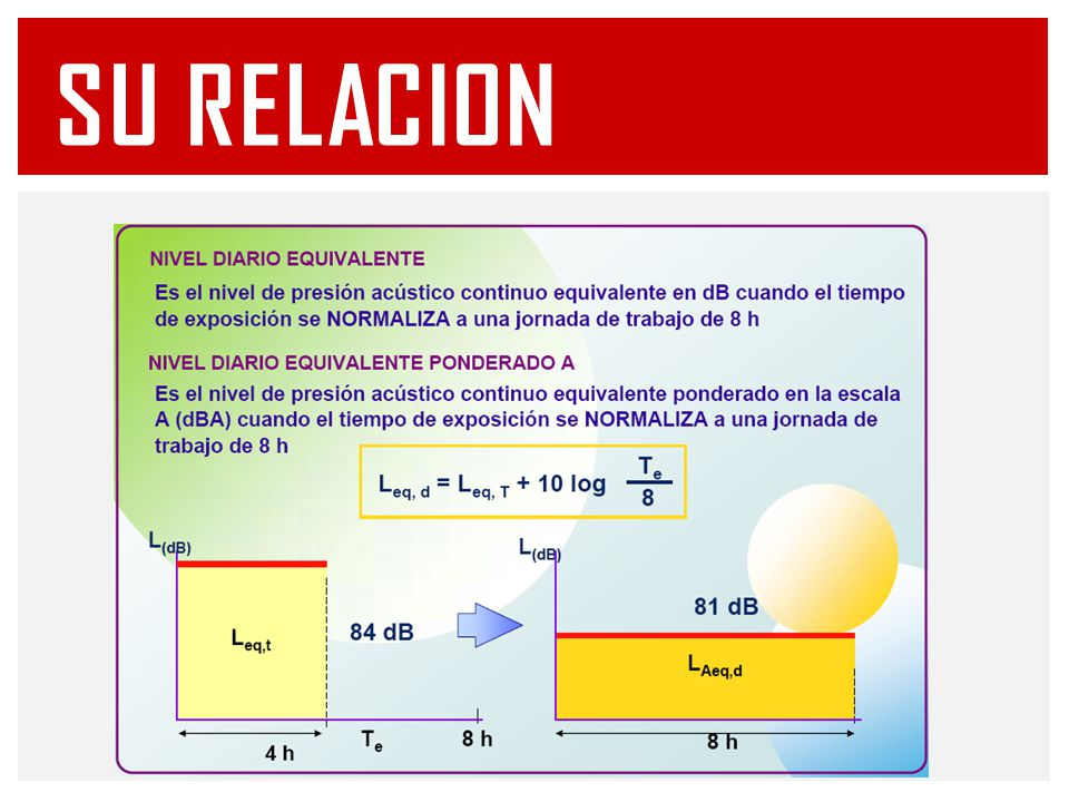 INCERTIDUMBRE DE MEDIDA ParámetroParámetro asociado al resultado de una medición, que caracteriza la dispersión de los valores que razonablemente podrían ser atribuidos al determinado por la magnitud de medidaresultadomedición dispersión FALTA DE CERTIDUMBRE (CERTEZA) u1 - Incertidumbre típica de la media energética de un número de mediciones del nivel de presión sonora continuo equivalente ponderado A u2 - Incertidumbre típica debida a la instrumentación u3 - Incertidumbre típica debida a la posición del micrófono U - Incertidumbre expandida INCERTIDUMBRE ISO 9612:2009