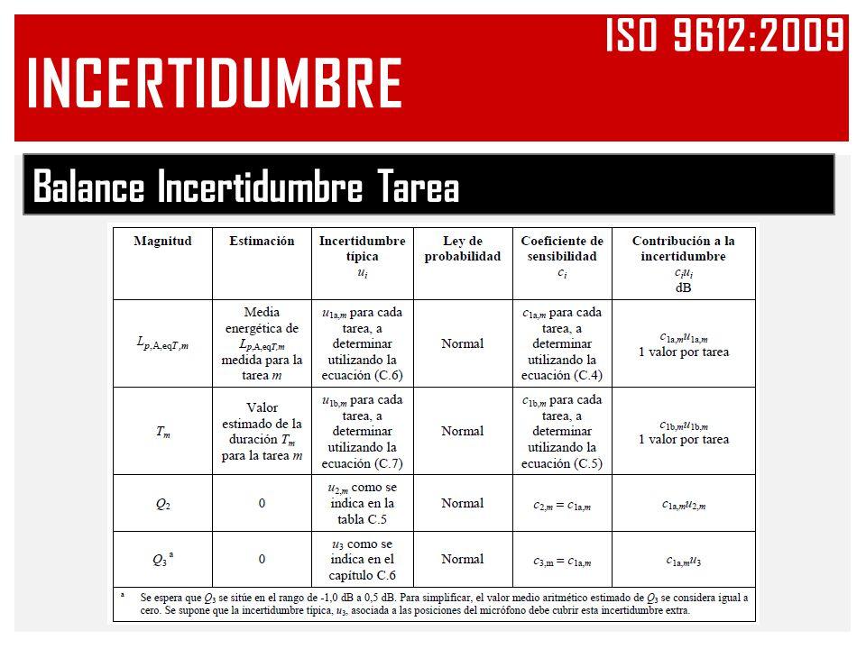 Balance Incertidumbre Tarea INCERTIDUMBRE ISO 9612:2009