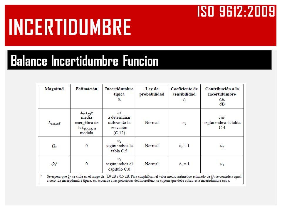 Balance Incertidumbre Funcion INCERTIDUMBRE ISO 9612:2009