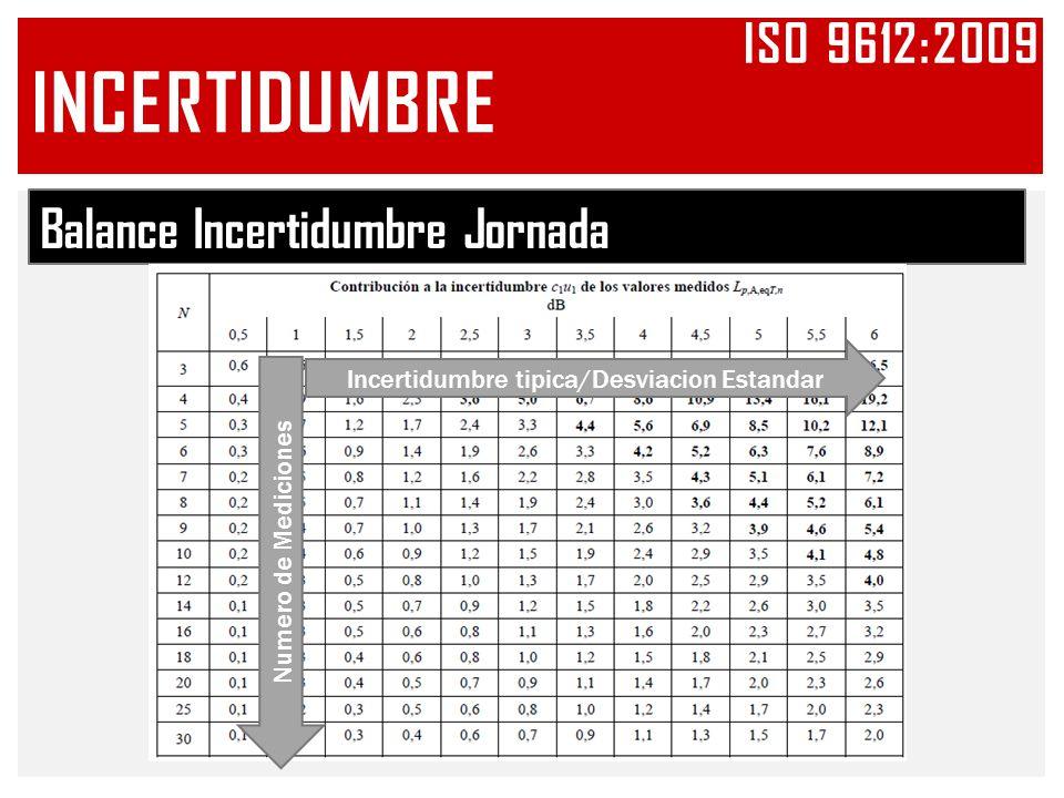 Balance Incertidumbre Jornada Incertidumbre tipica/Desviacion Estandar Numero de Mediciones INCERTIDUMBRE ISO 9612:2009