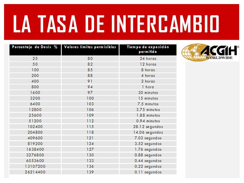 ISO 9612:2009 DETERMINACIÓN DE LA EXPOSICIÓN OCUPACIONAL A RUIDO – MÉTODO DE INGENIERIA ISO 4869-2, Acoustics.