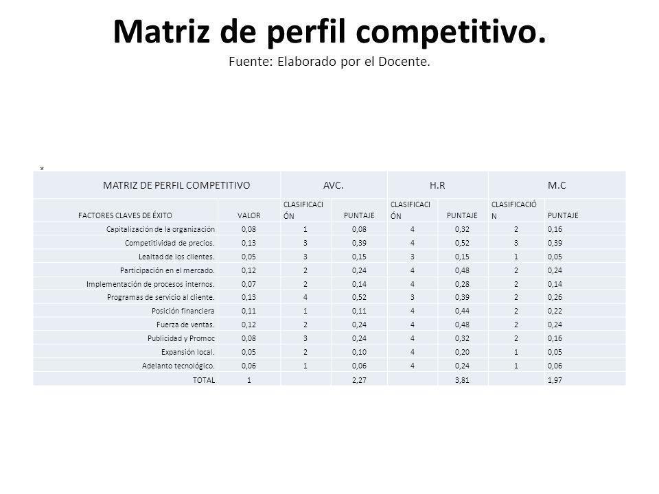 Matriz de perfil competitivo. Fuente: Elaborado por el Docente. MATRIZ DE PERFIL COMPETITIVOAVC.H.RM.C FACTORES CLAVES DE ÉXITOVALOR CLASIFICACI ÓNPUN