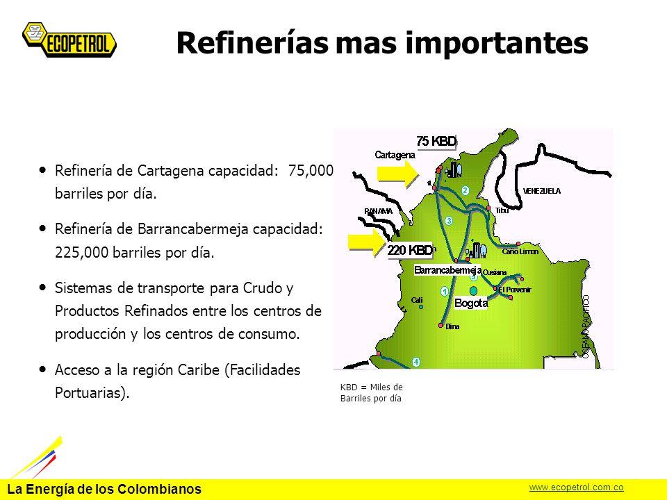 La Energía de los Colombianos www.ecopetrol.com.co Capacidad de Refinación 225 75 14 4 318 0 50 100 150 200 250 300 350 BARRANCA CARTAGENA REFINARE MINIREFINERIAS TOTAL 31% de incremento de capacidad en 10 años 383 CARTAGENA PMD 2007 La capacidad actual de Refinación en Colombia es 300,000 bbl/d.