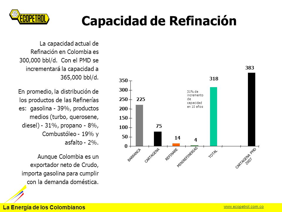 La Energía de los Colombianos www.ecopetrol.com.co La configuración de la Refinería está basada en el estudio de la Shell Global Solution (SGS) que incluye las siguientes unidades principales: Crudo – Vacío 140,000 BPSD (CDU/VDU) Cracking 35,000 BPSD (FCC) Reformado 27,200 BPSD CCR (Cat.