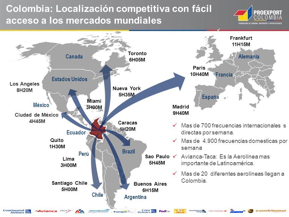 Colombia: Localización competitiva con fácil acceso a los mercados mundiales Estados Unidos México Brazil Perú Ecuador Mas de 700 frecuencias internac