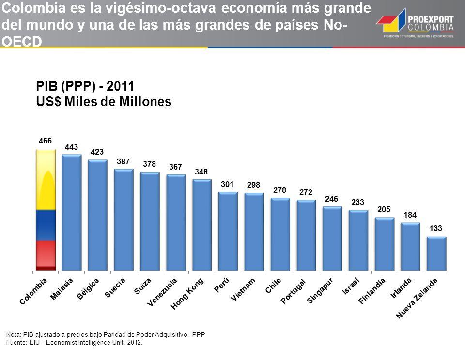 Nota: PIB ajustado a precios bajo Paridad de Poder Adquisitivo - PPP Fuente: EIU - Economist Intelligence Unit. 2012. Colombia es la vigésimo-octava e