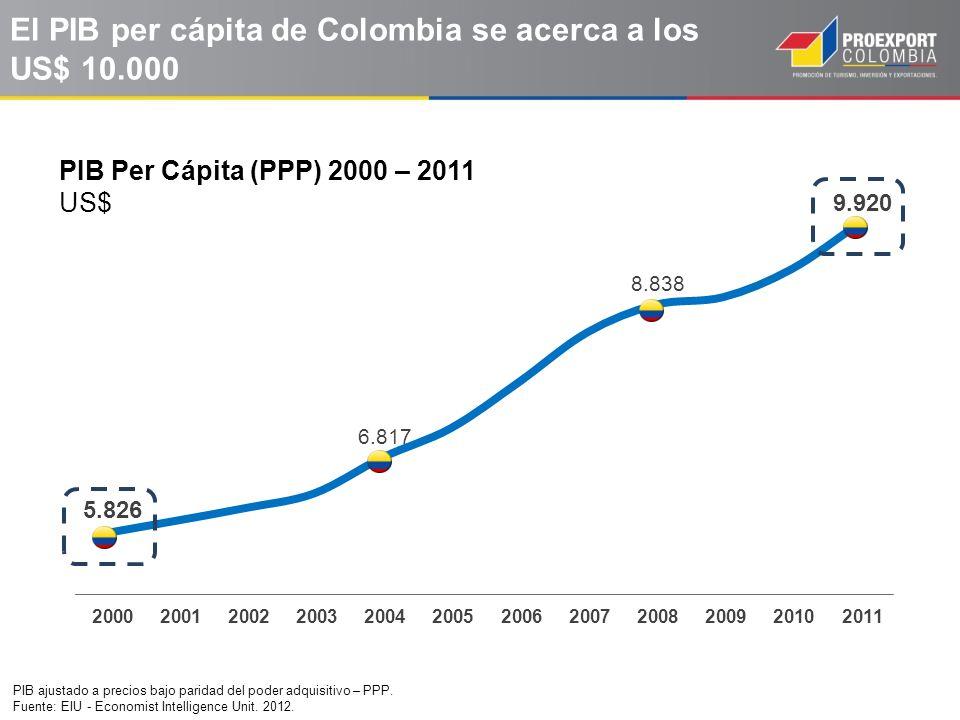 El PIB per cápita de Colombia se acerca a los US$ 10.000 PIB ajustado a precios bajo paridad del poder adquisitivo – PPP. Fuente: EIU - Economist Inte