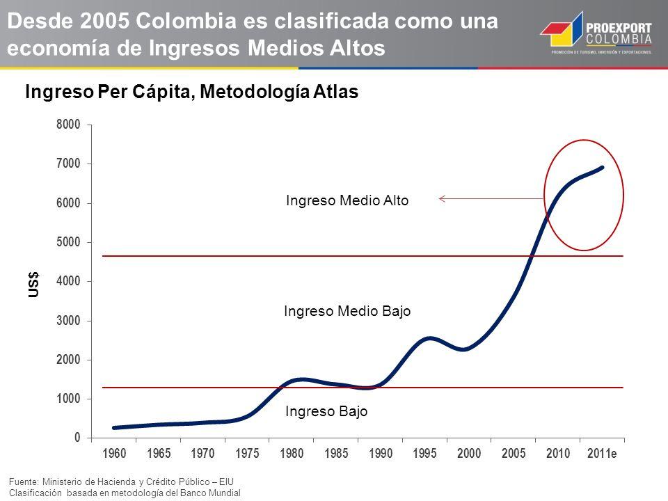 Ingreso Per Cápita, Metodología Atlas Desde 2005 Colombia es clasificada como una economía de Ingresos Medios Altos US$ Ingreso Medio Alto Ingreso Med