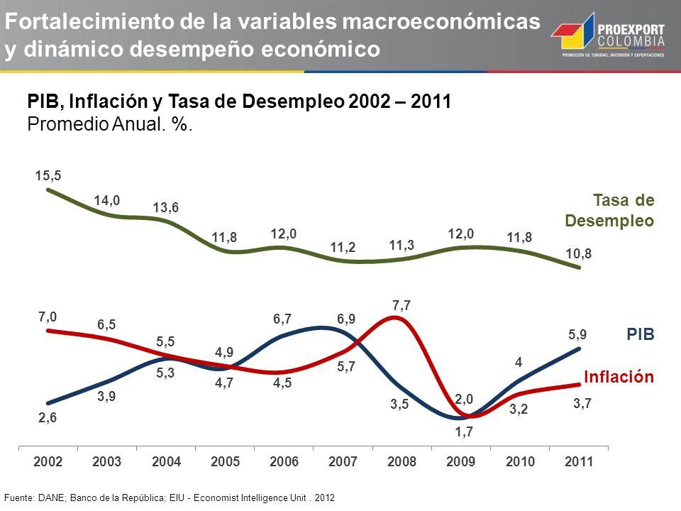 PIB, Inflación y Tasa de Desempleo 2002 – 2011 Promedio Anual. %. Fuente: DANE; Banco de la República; EIU - Economist Intelligence Unit. 2012 PIB Inf