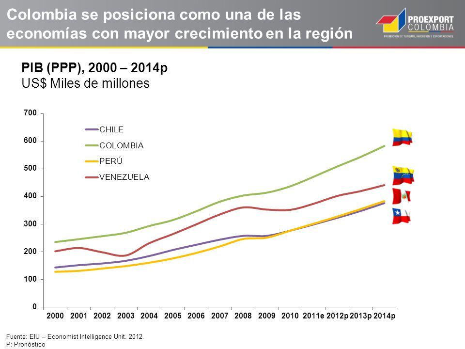 Fuente: EIU – Economist Intelligence Unit. 2012. P: Pronóstico PIB (PPP), 2000 – 2014p US$ Miles de millones Colombia se posiciona como una de las eco