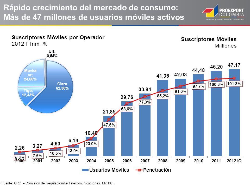 Suscriptores Móviles Milllones Fuente: CRC – Comisión de Regulaciónd e Telecomunicaciones. MinTIC. Rápido crecimiento del mercado de consumo: Más de 4