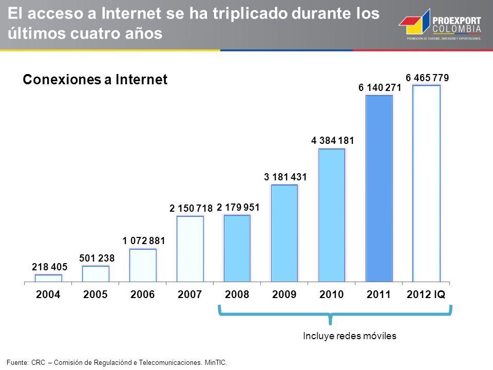 Incluye redes móviles Fuente: CRC – Comisión de Regulaciónd e Telecomunicaciones. MinTIC. El acceso a Internet se ha triplicado durante los últimos cu