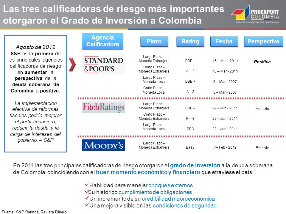 Las tres calificadoras de riesgo más importantes otorgaron el Grado de Inversión a Colombia Rating Fecha Agencia Calificadora Largo Plazo – Moneda Ext