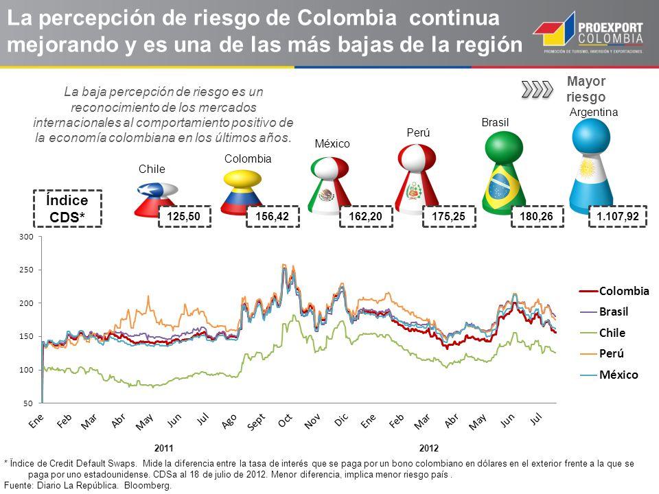 Mayor riesgo La percepción de riesgo de Colombia continua mejorando y es una de las más bajas de la región 125,50156,42162,20175,25180,261.107,92 Índi