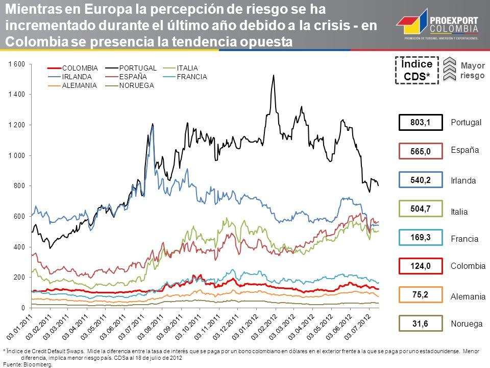 Mayor riesgo Mientras en Europa la percepción de riesgo se ha incrementado durante el último año debido a la crisis - en Colombia se presencia la tend