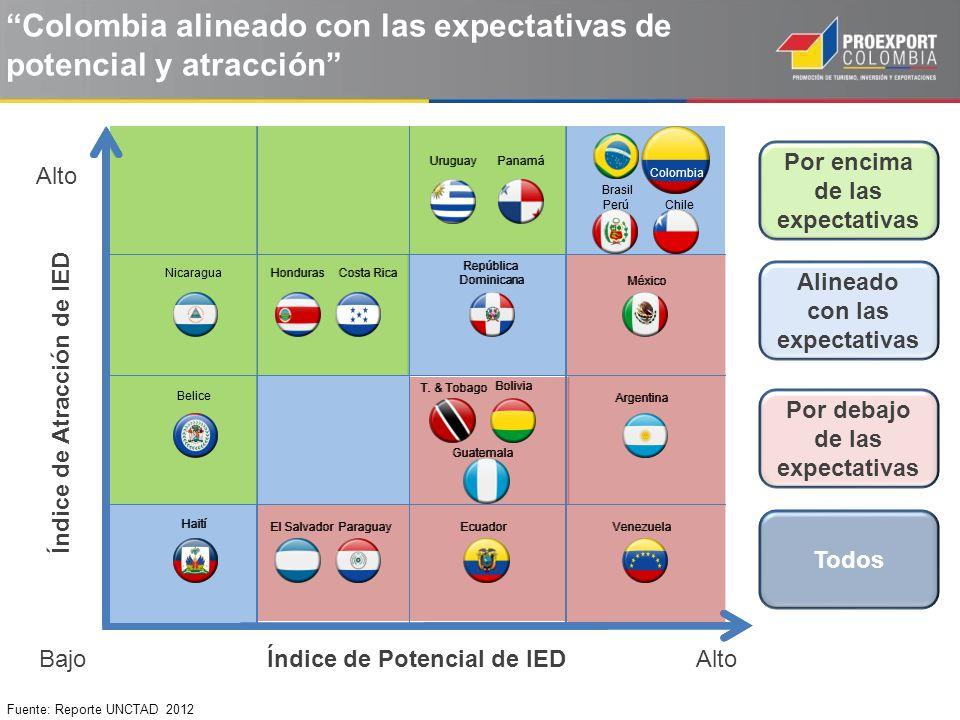 Fuente: Reporte UNCTAD 2012 Colombia alineado con las expectativas de potencial y atracción Índice de Atracción de IED Índice de Potencial de IED Alto