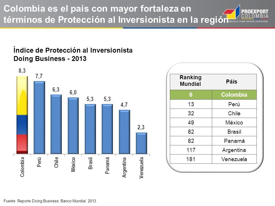 Fuente: Reporte Doing Business. Banco Mundial. 2013.. 6Colombia 13Perú 32Chile 49México 82Brasil 82Panamá 117Argentina 181Venezuela Colombia es el paí