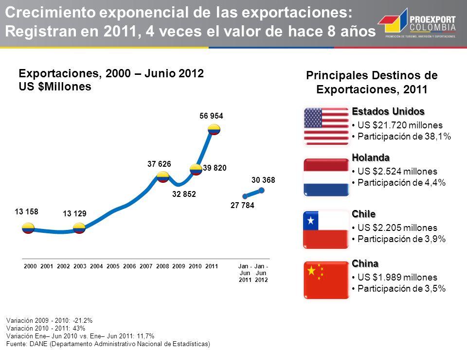Las importaciones de Colombia se cuadriplicaron durante la última década Variación 2009 - 2010: 23.7% Variación 2010 - 2011: 34.4% Fuente: DANE (Departamento Nacional de Estadísticas) – Valores CIF Principales destinos de las Importaciones - 2011 Importaciones 2000 – 2011 US$ Millones Estados Unidos US $13.593 millones Participación de 24,9%China US $8.176 millones Participación de 15%México US $6.059 millones Participación de 11% Brasil US $2.740 millones Participación de 5%