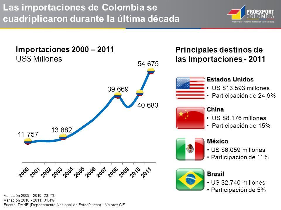 Las importaciones de Colombia se cuadriplicaron durante la última década Variación 2009 - 2010: 23.7% Variación 2010 - 2011: 34.4% Fuente: DANE (Depar